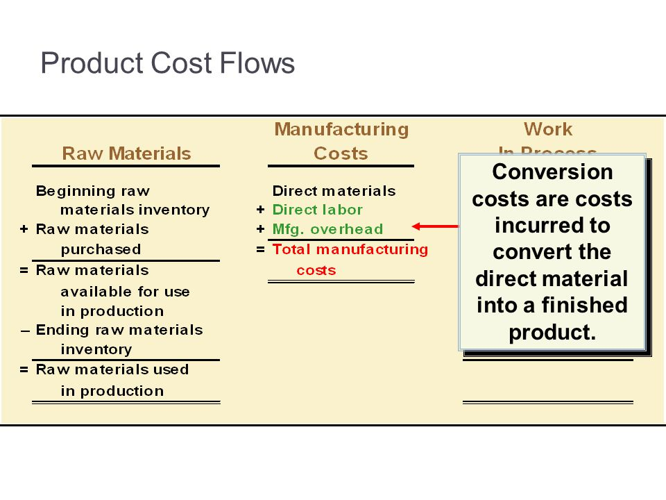 3-31 Product Cost Flows. Conversion costs are costs incurred to convert the direct material into a finished product.