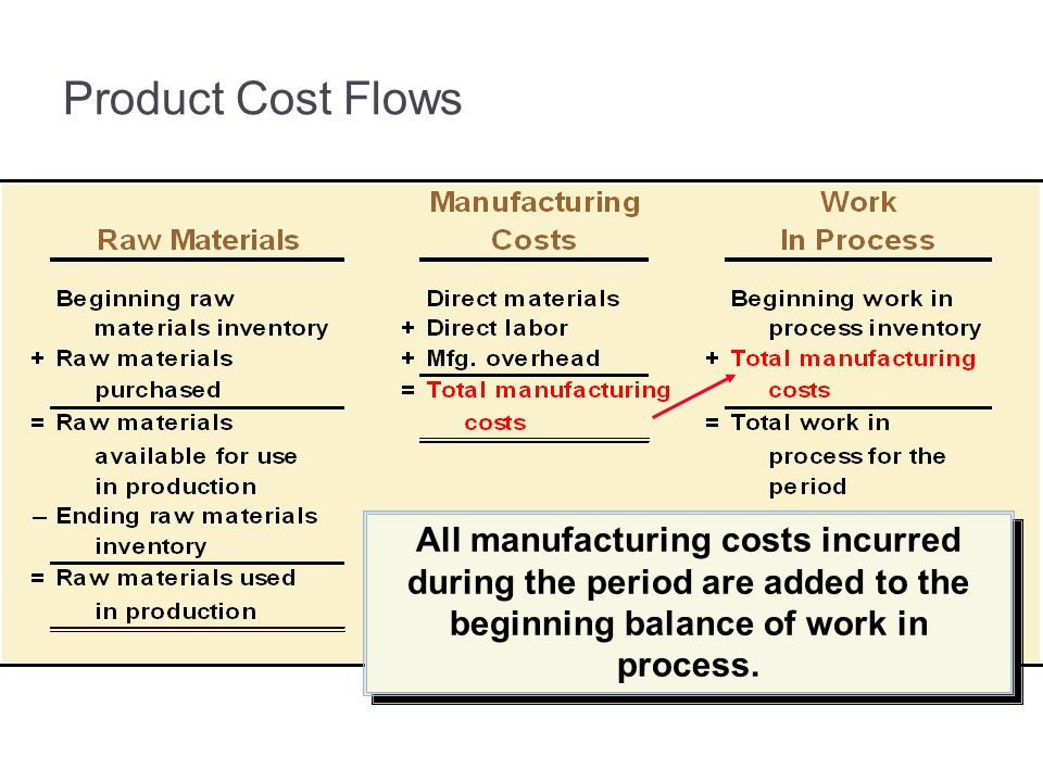 3-32 Product Cost Flows. Total manufacturing costs are added to the beginning work in process to arrive at total work in process.