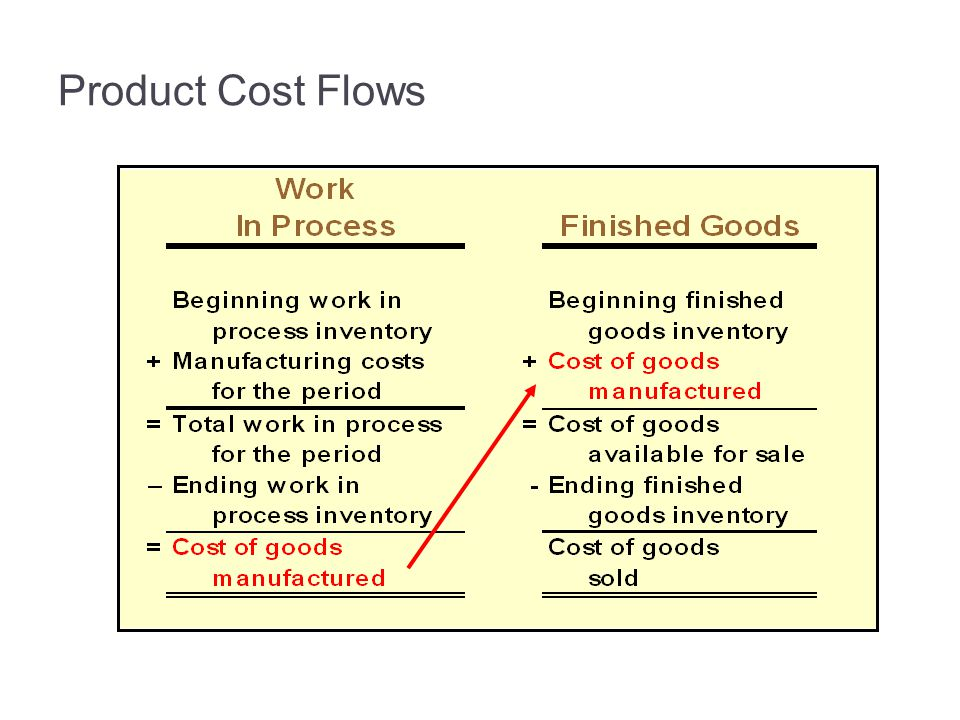 3-34 Product Cost Flows.