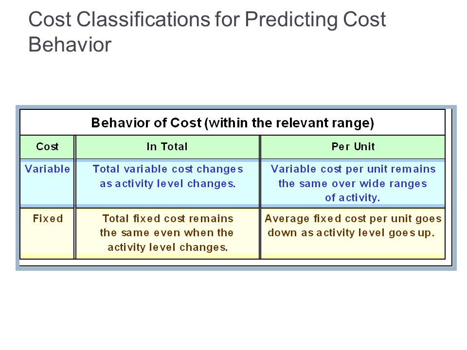 Cost Classifications for Predicting Cost Behavior
