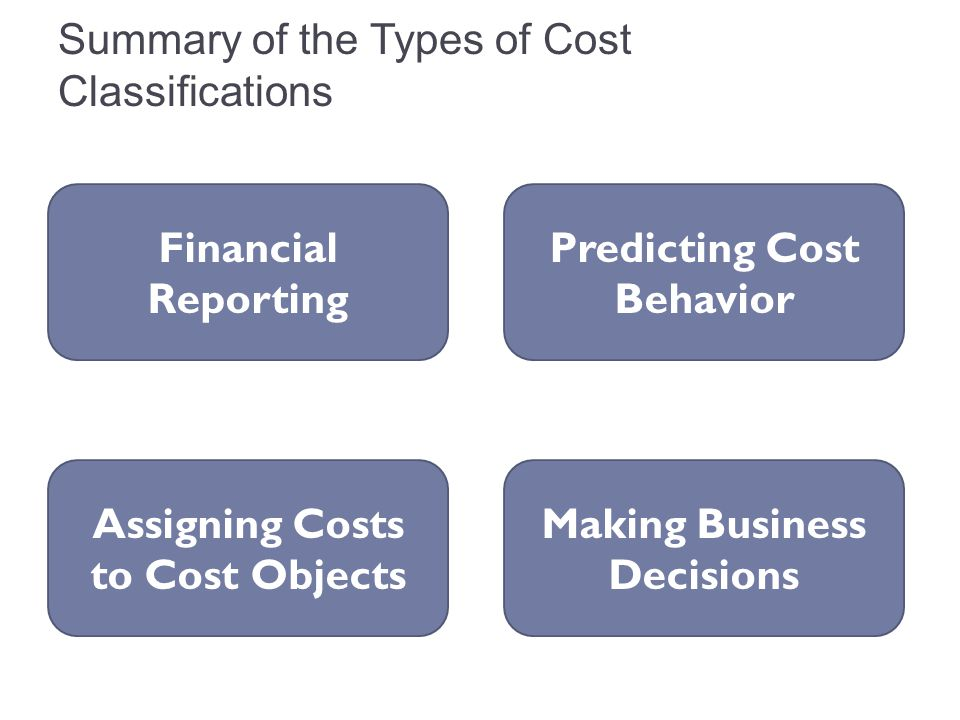Summary of the Types of Cost Classifications
