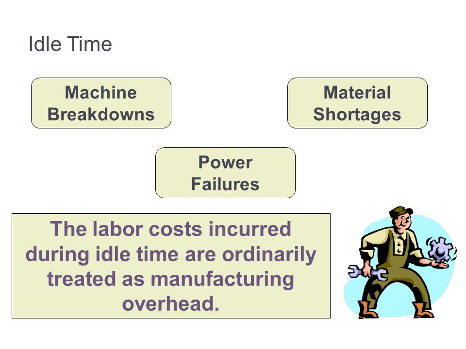 3-69 Idle Time. Machine Breakdowns. Material Shortages. Power Failures.