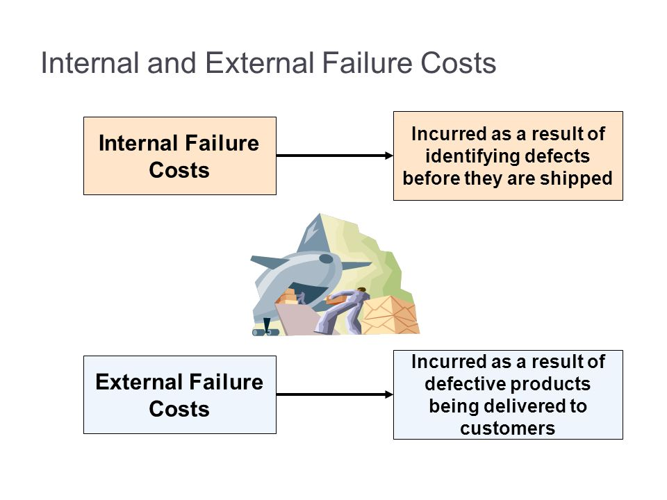 Internal and External Failure Costs