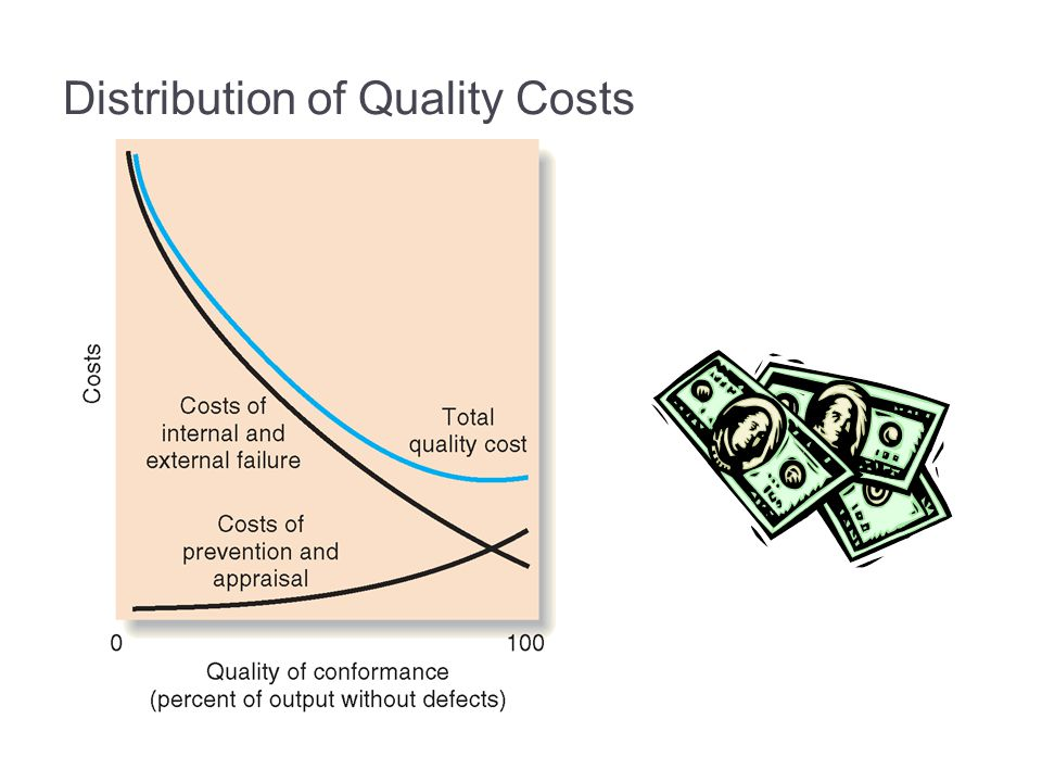 Distribution of Quality Costs