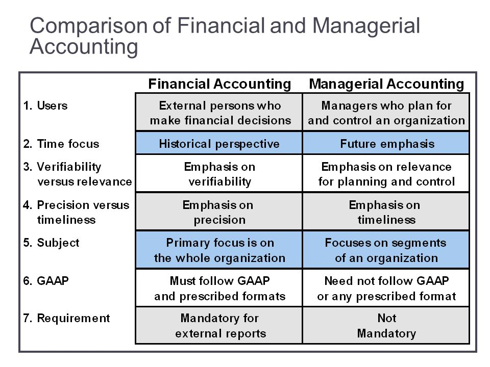 Managerial accounting vs financial accounting essays