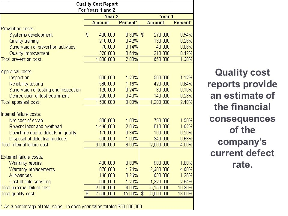 3-80 Quality cost reports provide an estimate of the financial consequences of the company's current defect rate.