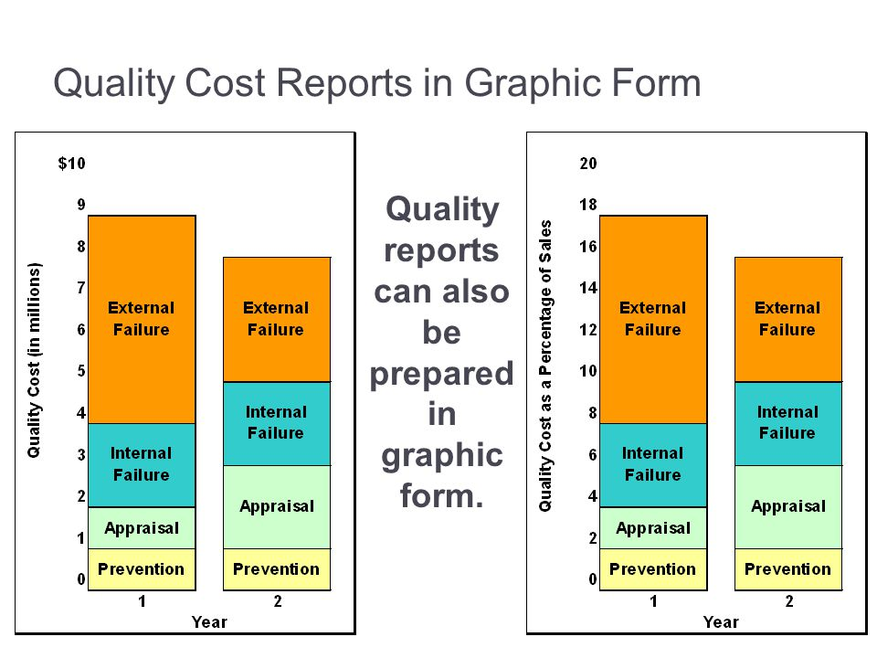 Quality Cost Reports in Graphic Form