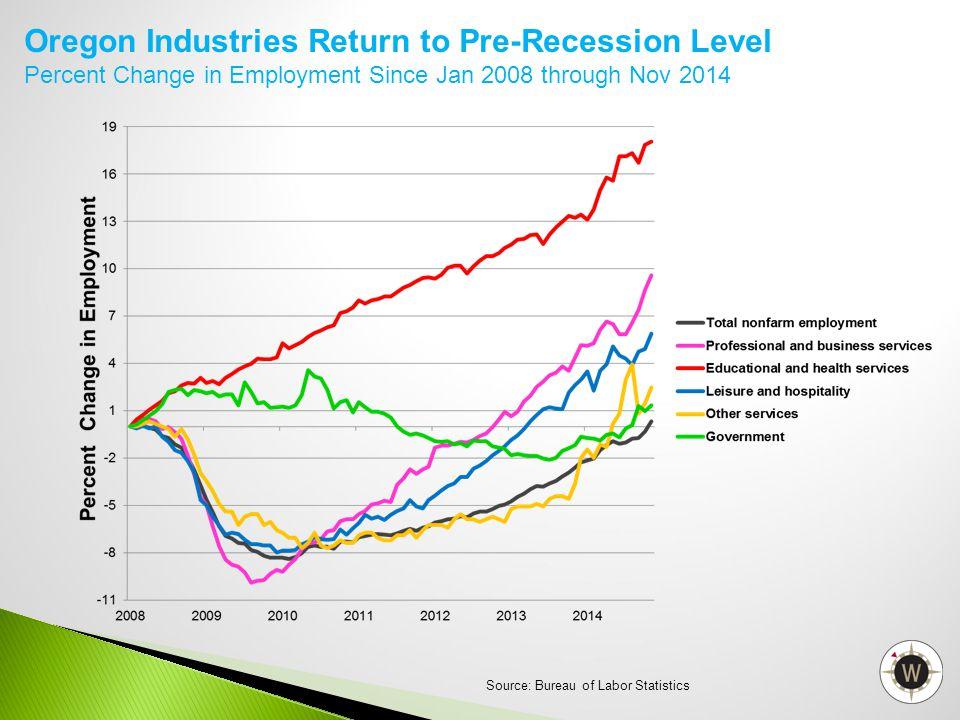 Oregon Industries Return to Pre-Recession Level