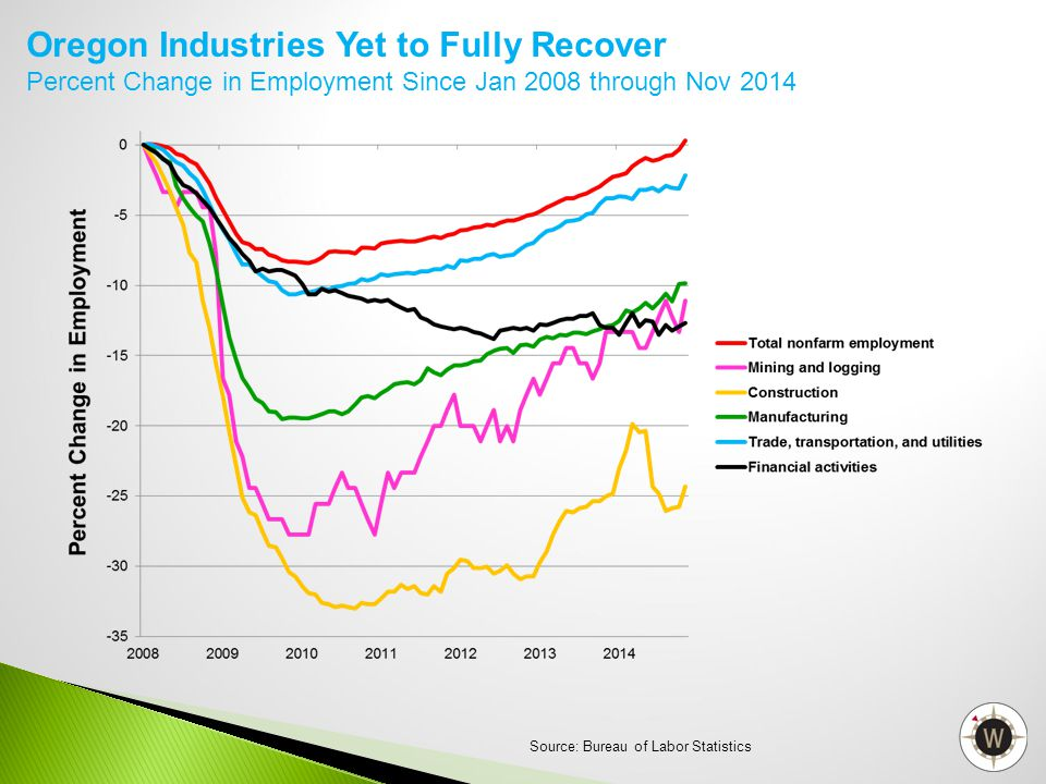 Oregon Industries Yet to Fully Recover