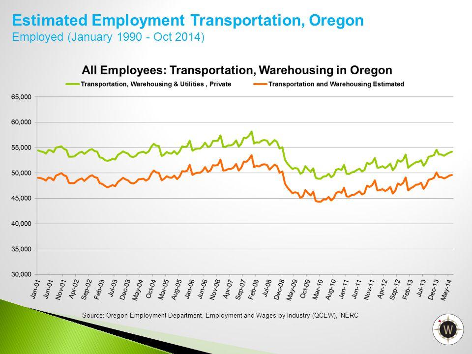 Estimated Employment Transportation, Oregon
