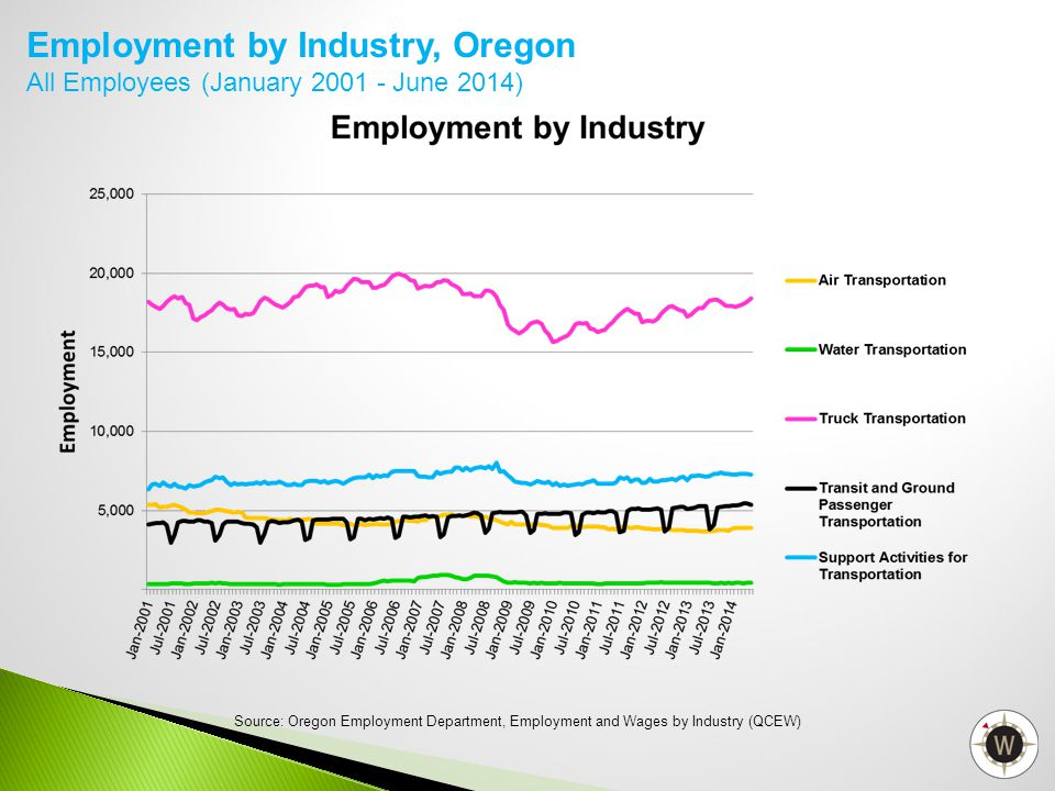 Employment by Industry, Oregon