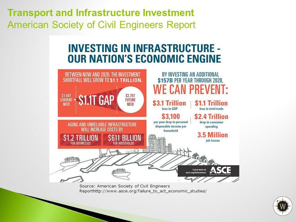 Transport and Infrastructure Investment