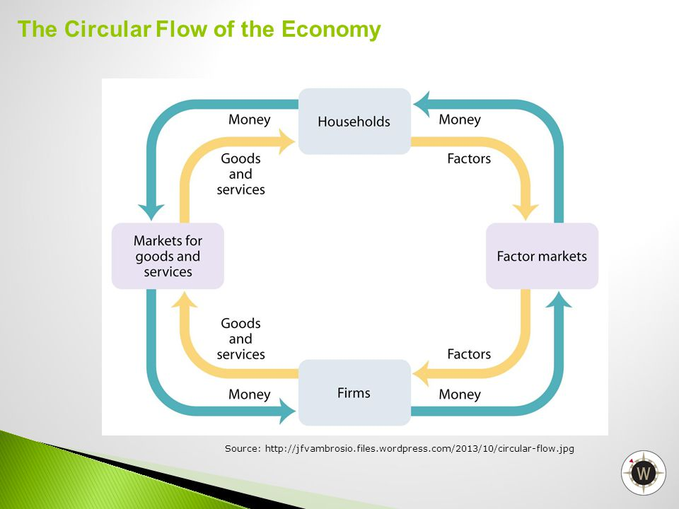 The Circular Flow of the Economy