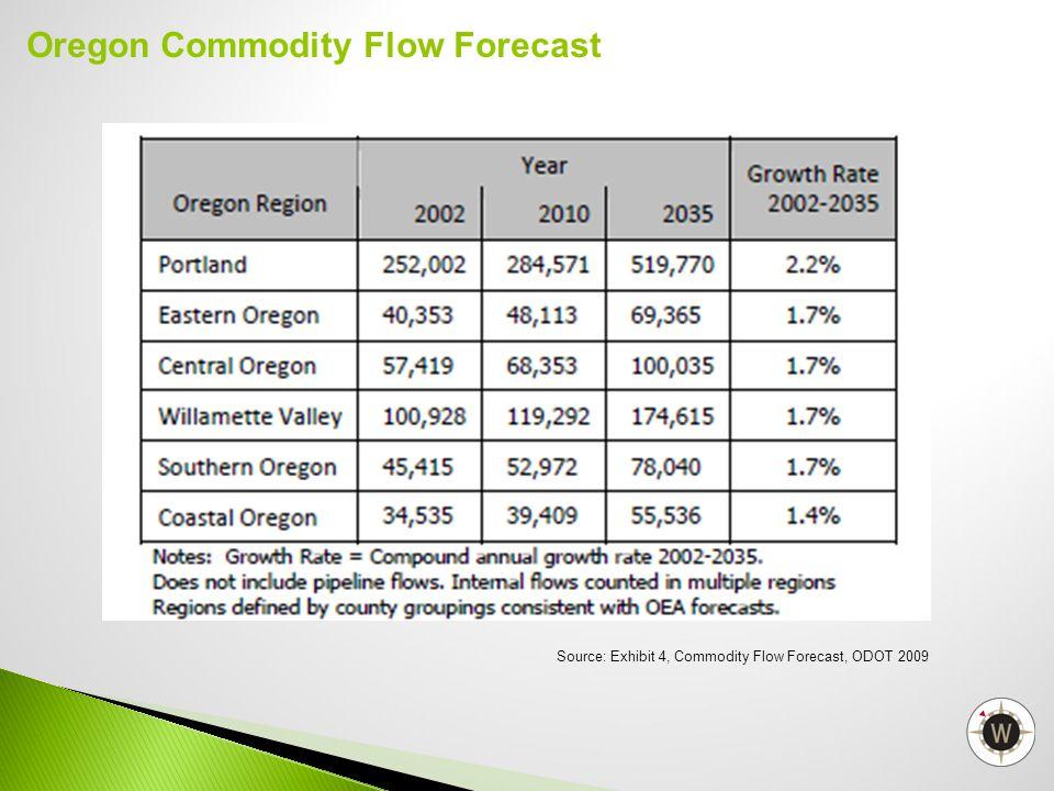 Oregon Commodity Flow Forecast