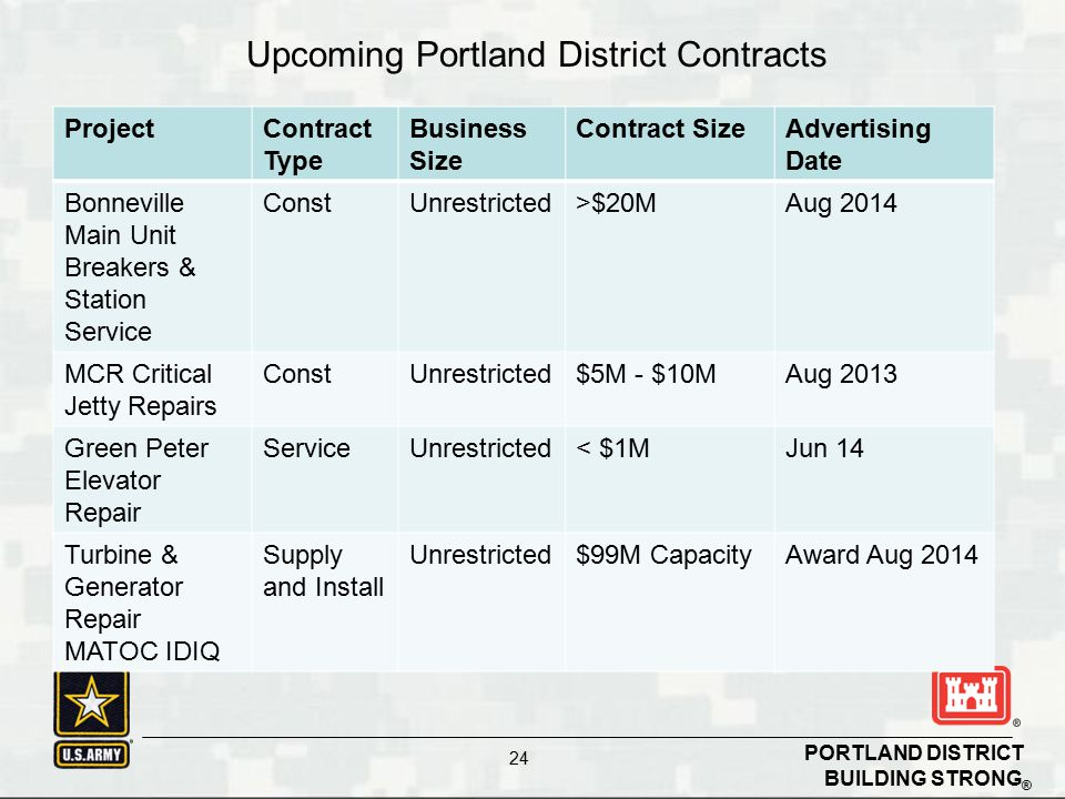 Upcoming Portland District Contracts
