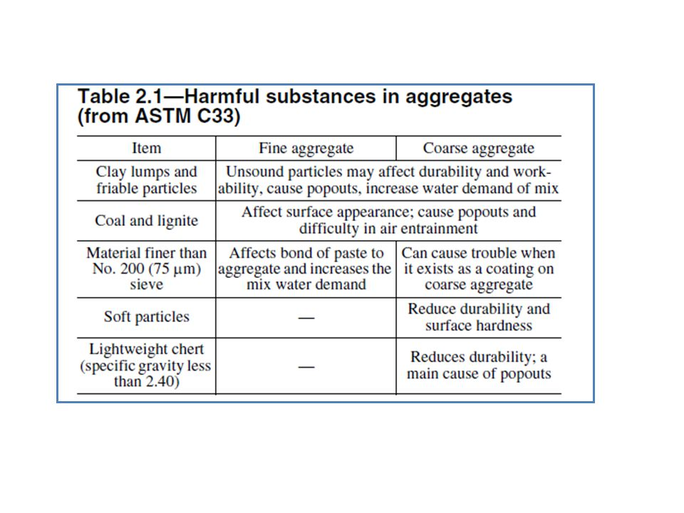 CCS-1(10) page 11 RHS under heading Harmful Substances in Aggregate