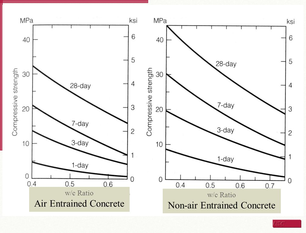 Air Entrained Concrete Non-air Entrained Concrete
