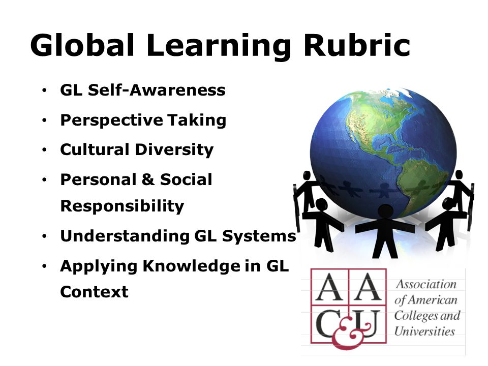 Global Learning Rubric