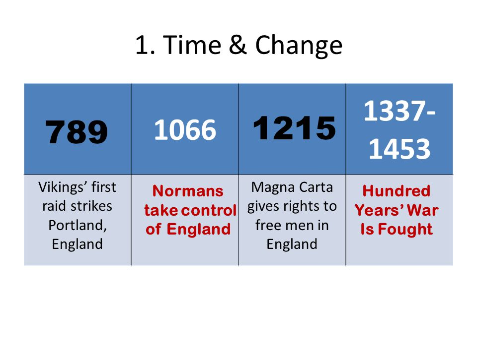 1. Time & Change 1066. 1337-1453. Vikings' first raid strikes Portland, England. Magna Carta gives rights to free men in England.