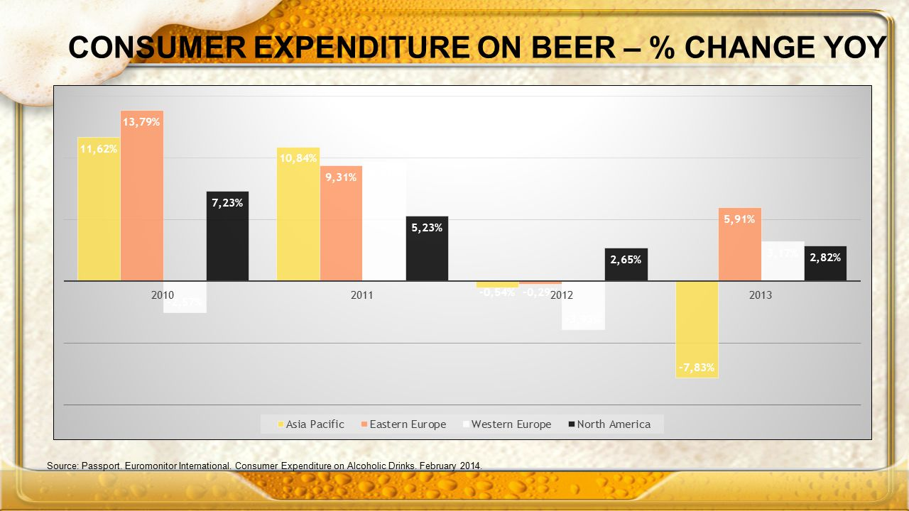 CONSUMER EXPENDITURE ON BEER – % CHANGE YOY