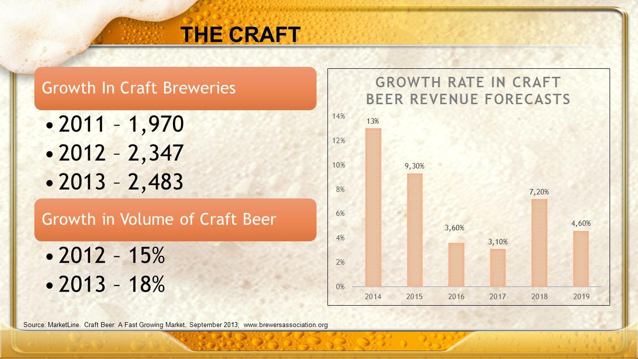 THE CRAFT Growth In Craft Breweries. 2011 – 1,970. 2012 – 2,347. 2013 – 2,483. Growth in Volume of Craft Beer.