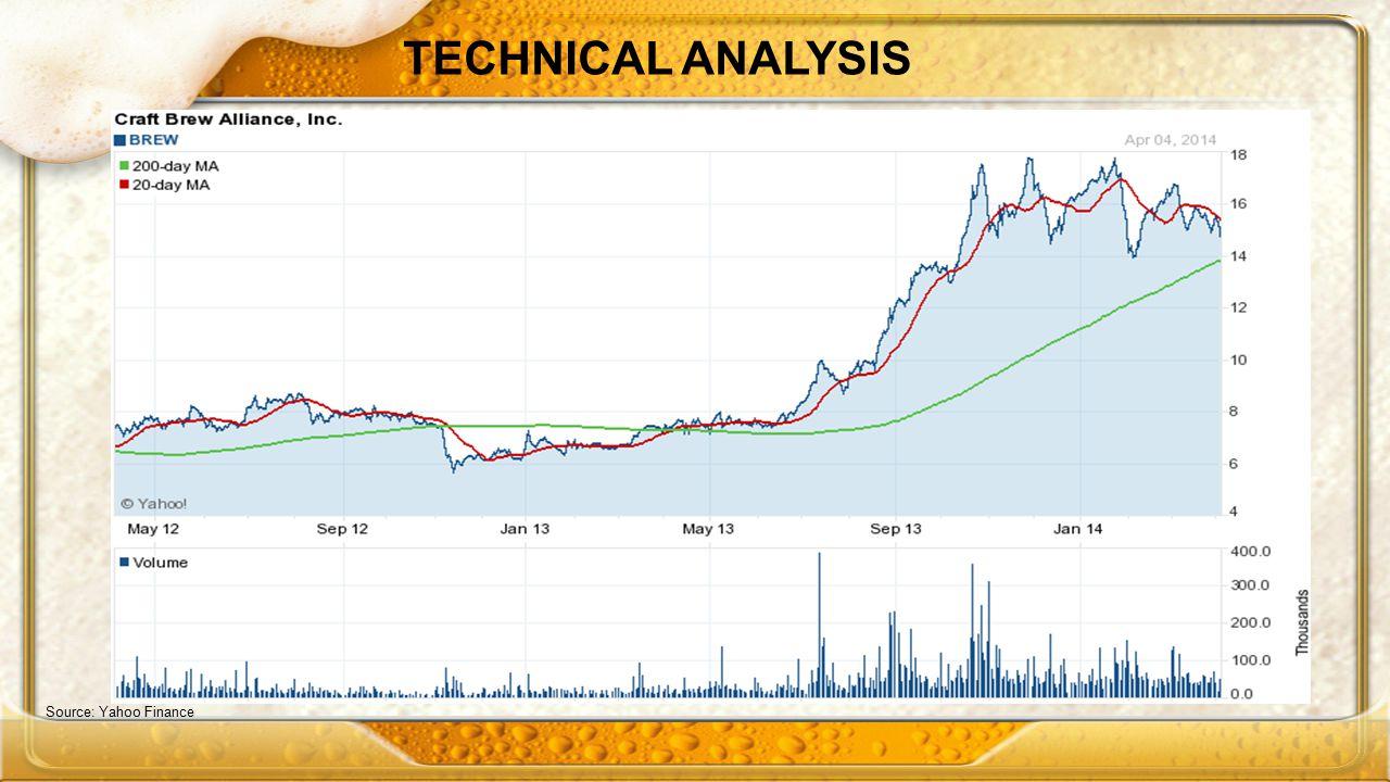 TECHNICAL ANALYSIS Source: Yahoo Finance