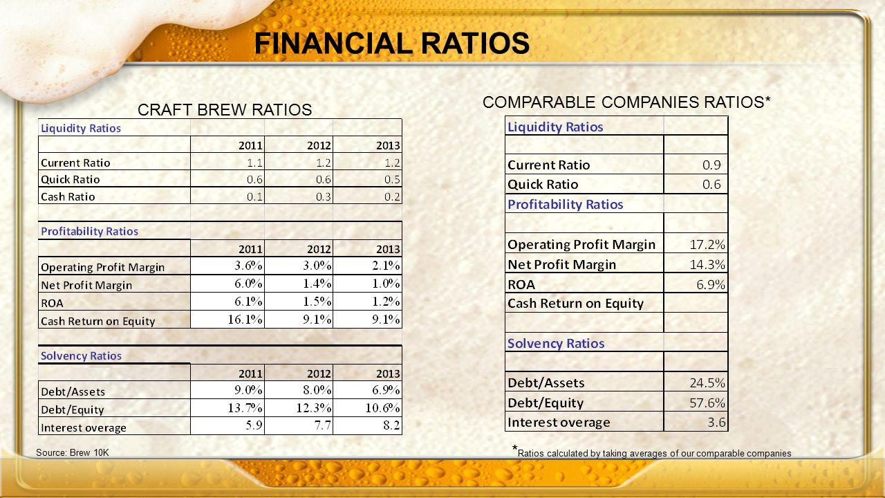 FINANCIAL RATIOS COMPARABLE COMPANIES RATIOS* CRAFT BREW RATIOS