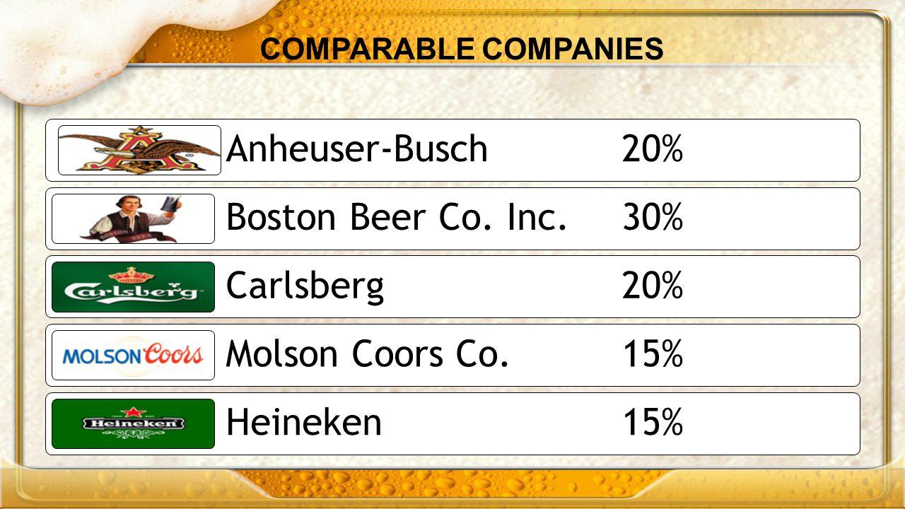 Anheuser-Busch 20% Boston Beer Co. Inc. 30% Carlsberg 20%