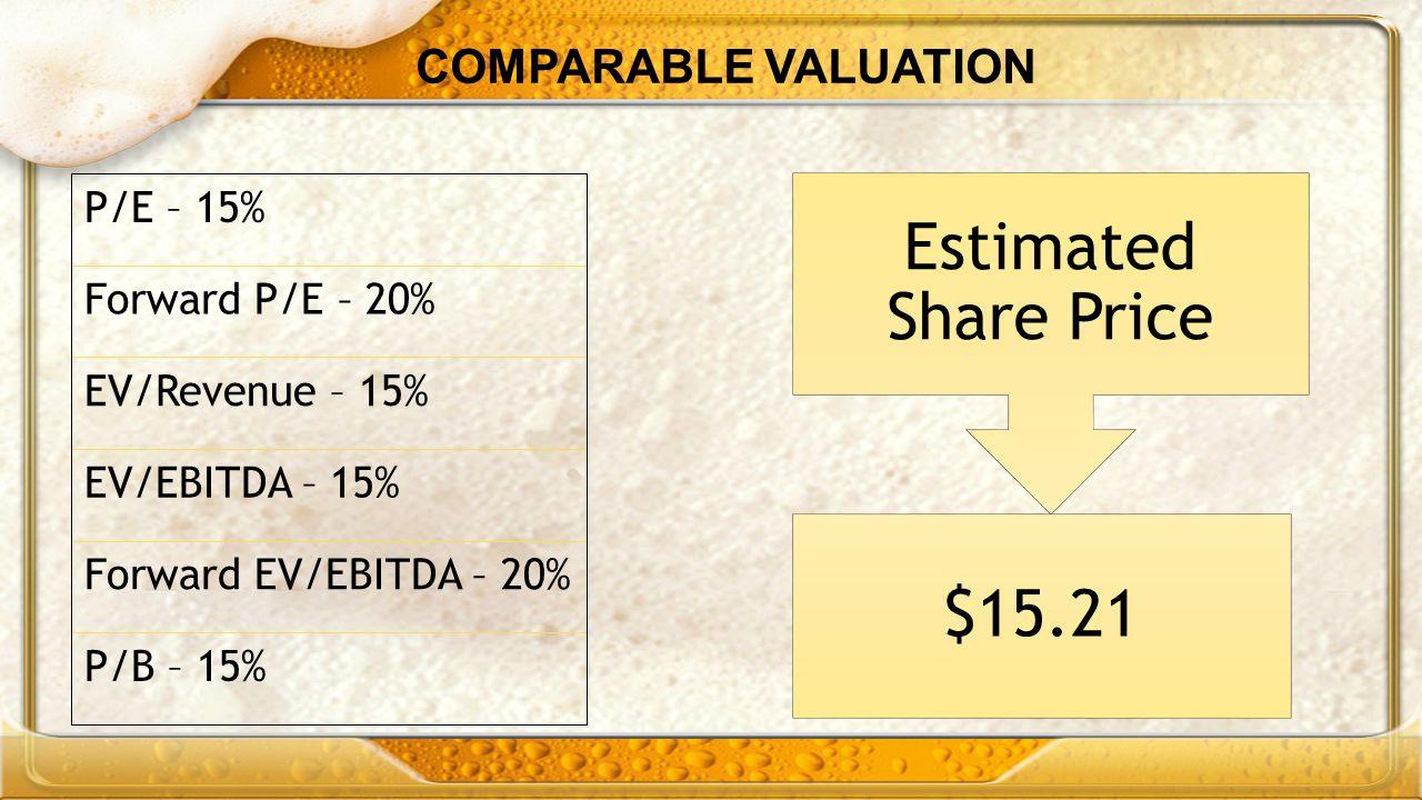 Estimated Share Price $15.21 COMPARABLE VALUATION P/E – 15%