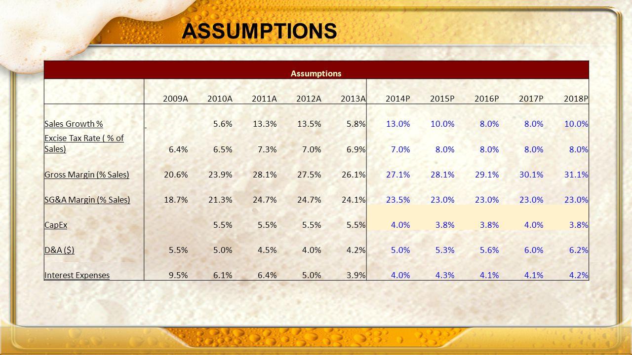 ASSUMPTIONS Assumptions 2009A 2010A 2011A 2012A 2013A 2014P 2015P