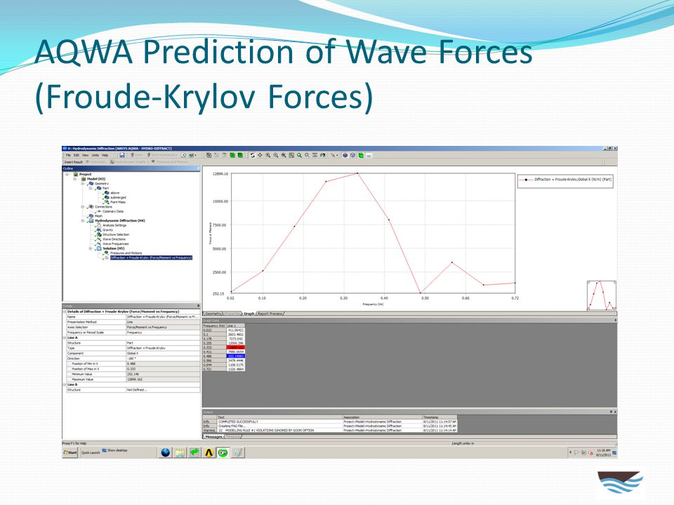 AQWA Prediction of Wave Forces (Froude-Krylov Forces)