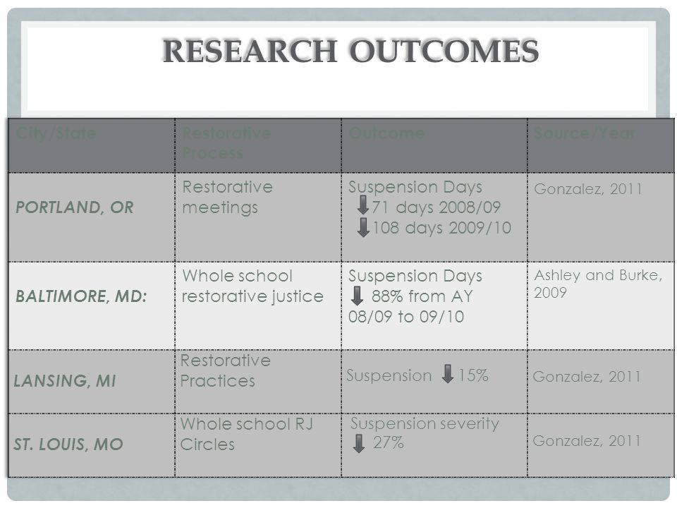 RESEARCH Outcomes City/State Restorative Process Outcome Source/Year