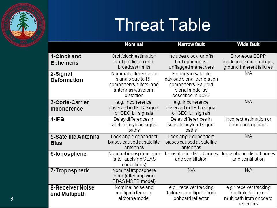 Threat Table 1-Clock and Ephemeris 2-Signal Deformation