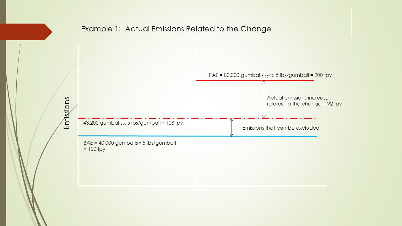 Example 1: Actual Emissions Related to the Change
