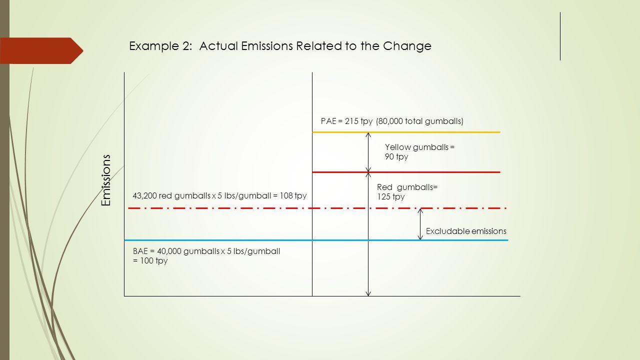 Example 2: Actual Emissions Related to the Change