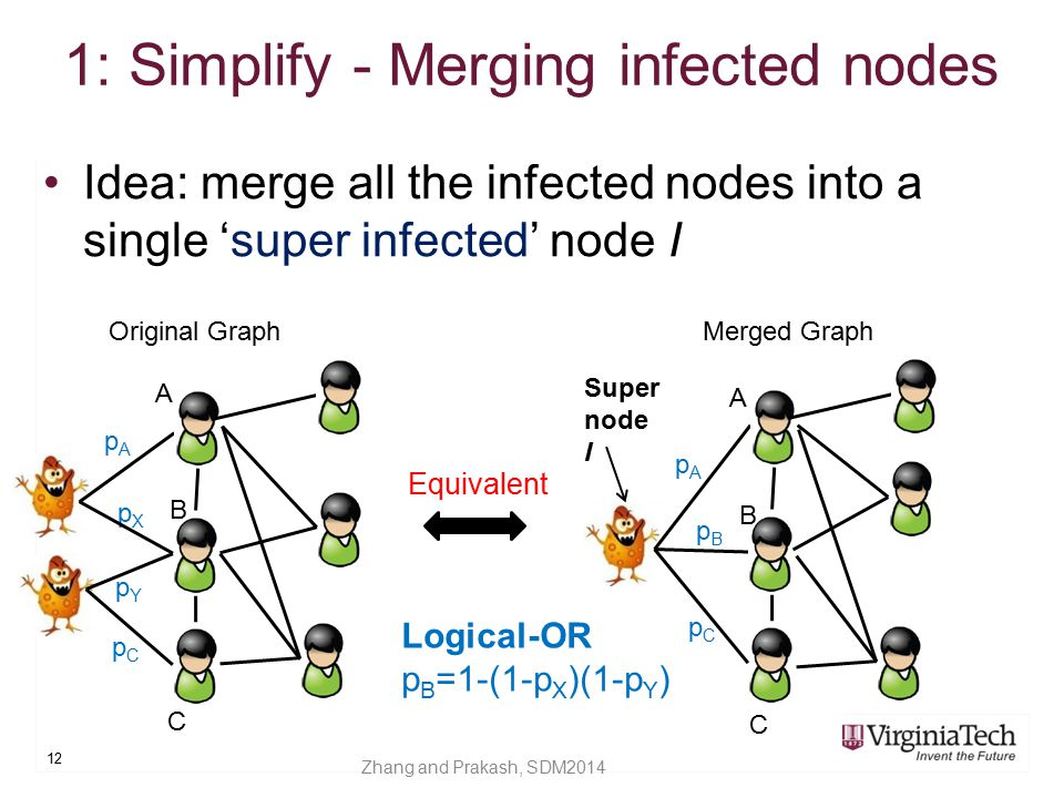 1: Simplify - Merging infected nodes