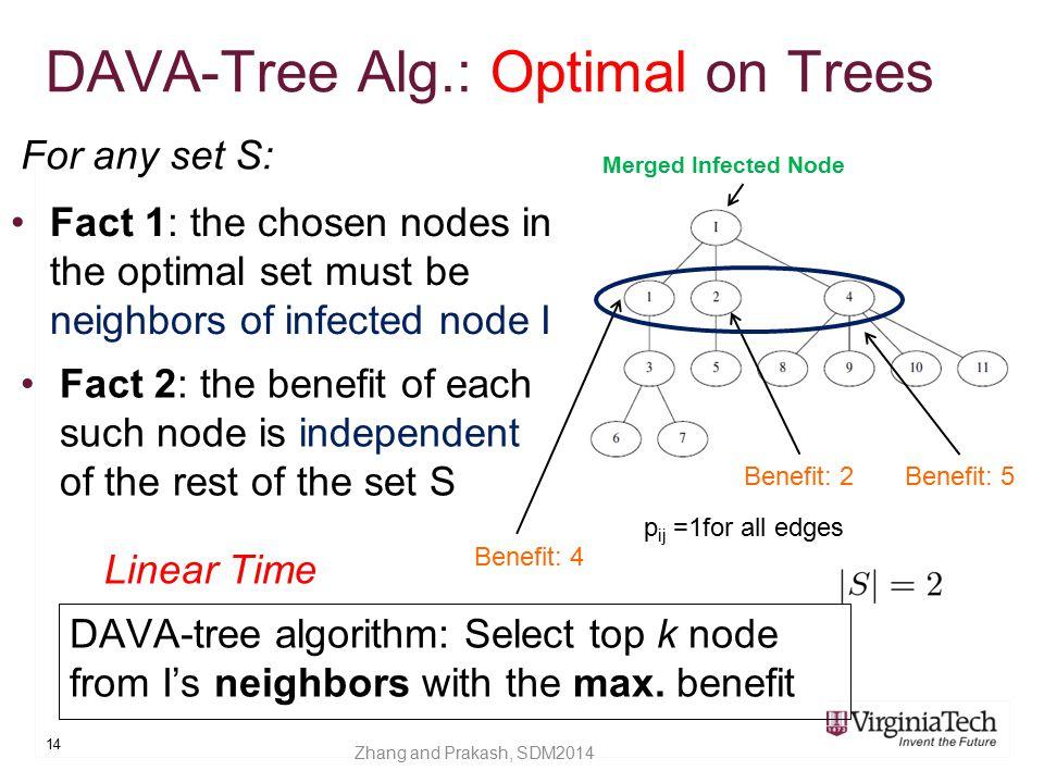 DAVA-Tree Alg.: Optimal on Trees