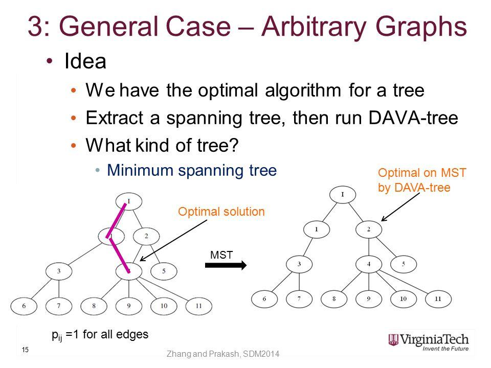 3: General Case – Arbitrary Graphs