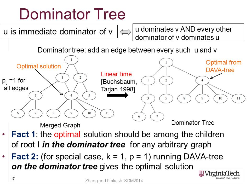 Dominator Tree u is immediate dominator of v