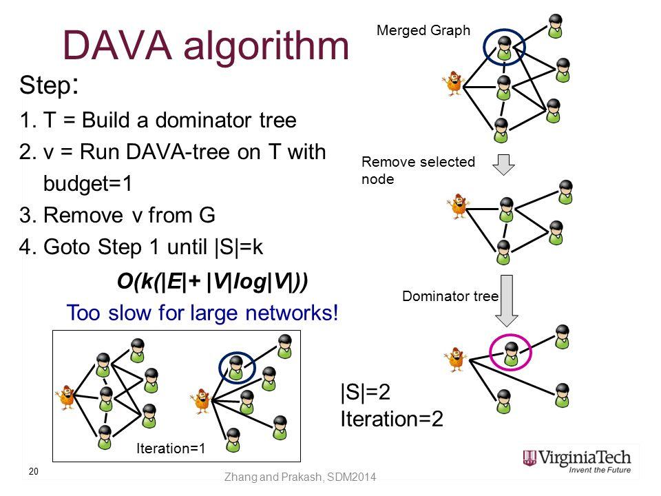 DAVA algorithm Step: 1. T = Build a dominator tree