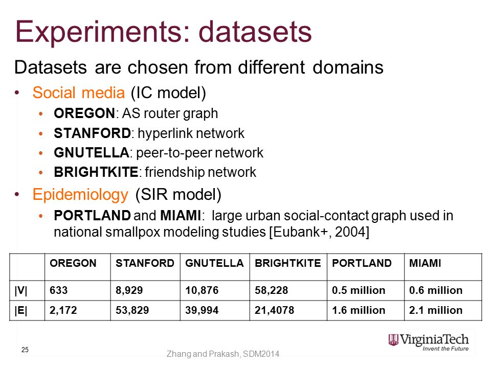 Experiments: datasets