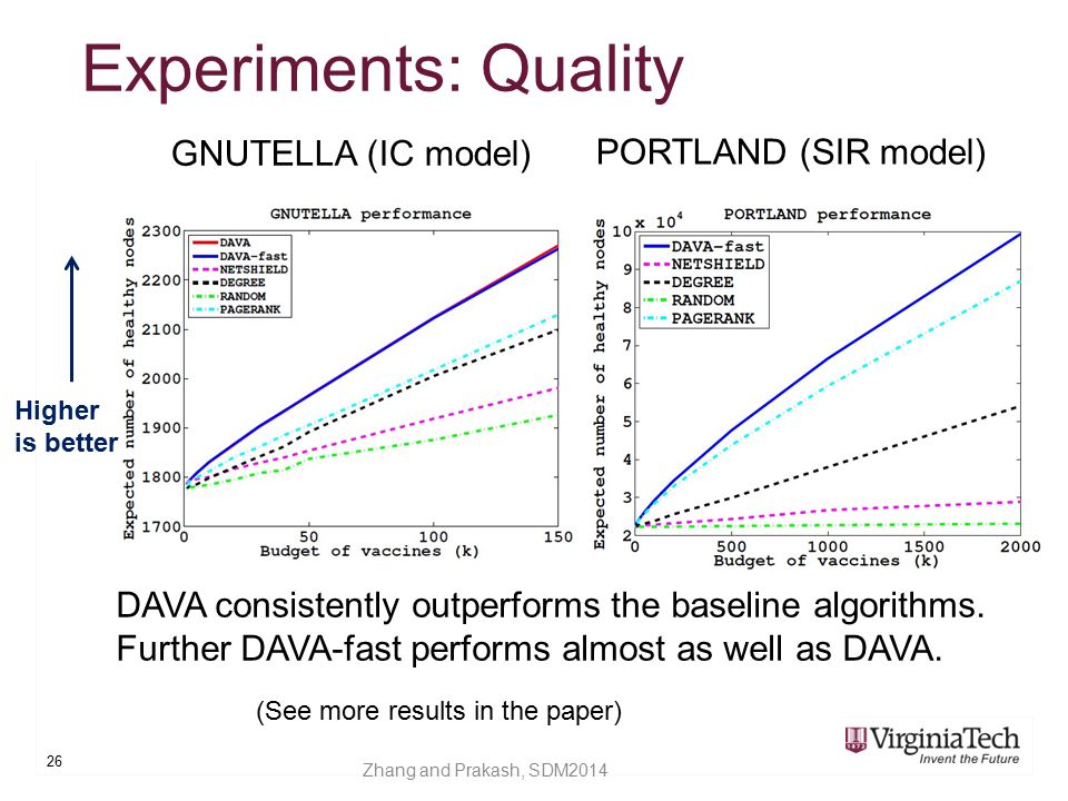 Experiments: Quality GNUTELLA (IC model) PORTLAND (SIR model)