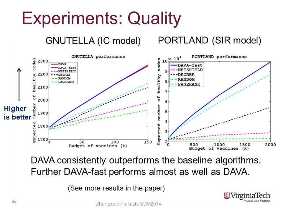 Experiments: Quality GNUTELLA (IC model) PORTLAND (SIR model)