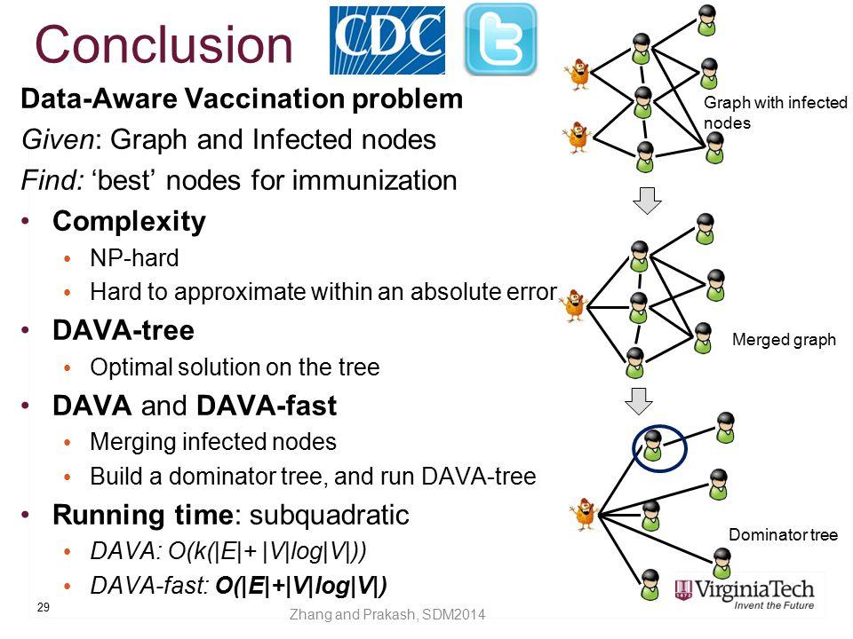 Conclusion Data-Aware Vaccination problem