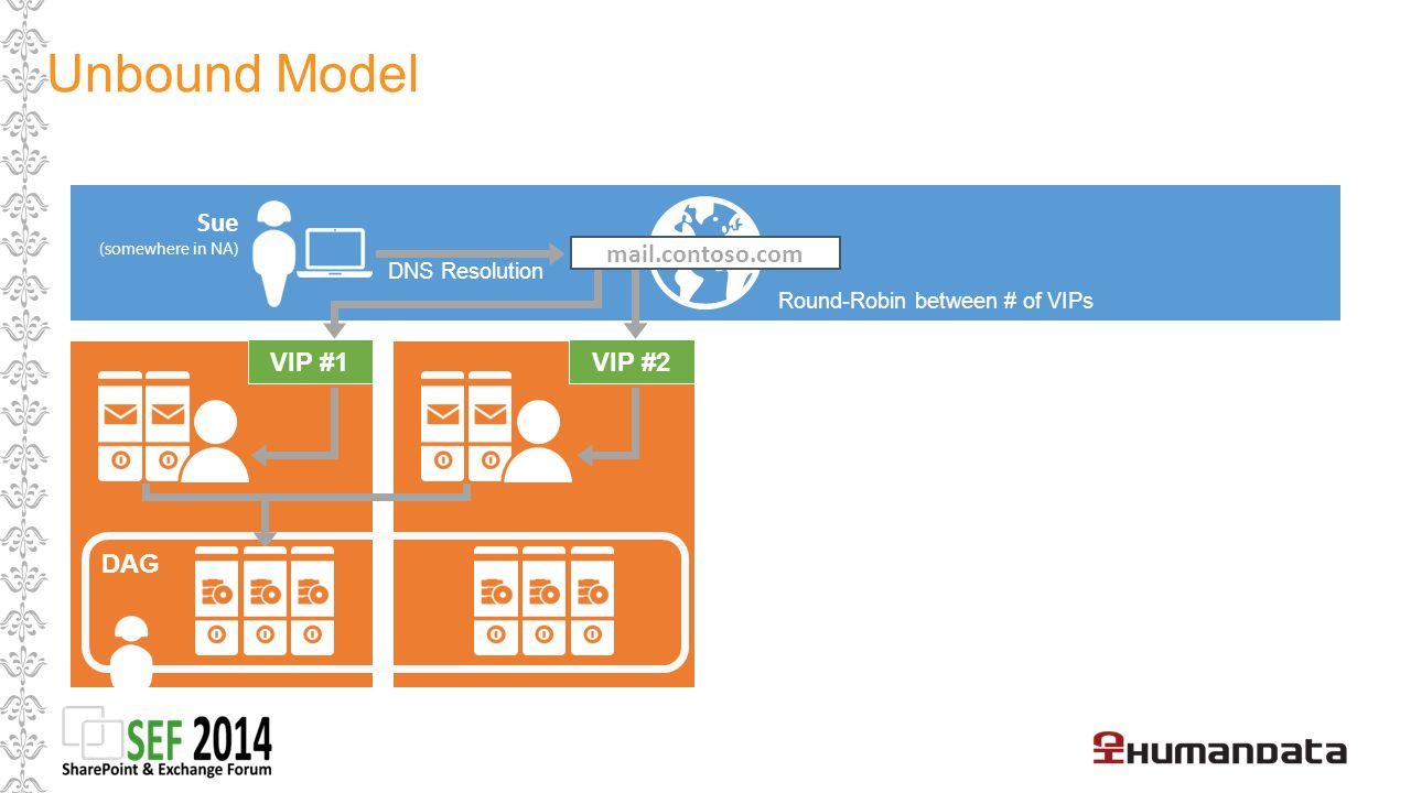 Unbound Model Sue mail.contoso.com VIP #1 VIP #2 DAG DNS Resolution