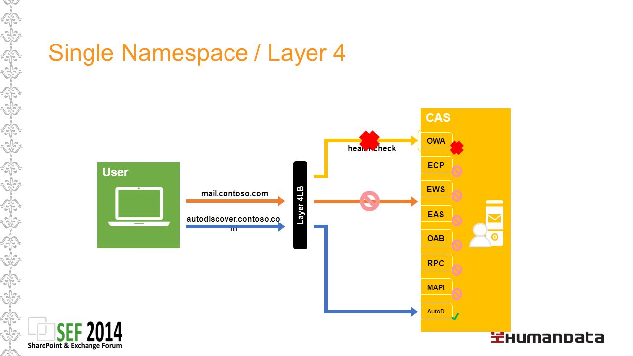 Single Namespace / Layer 4