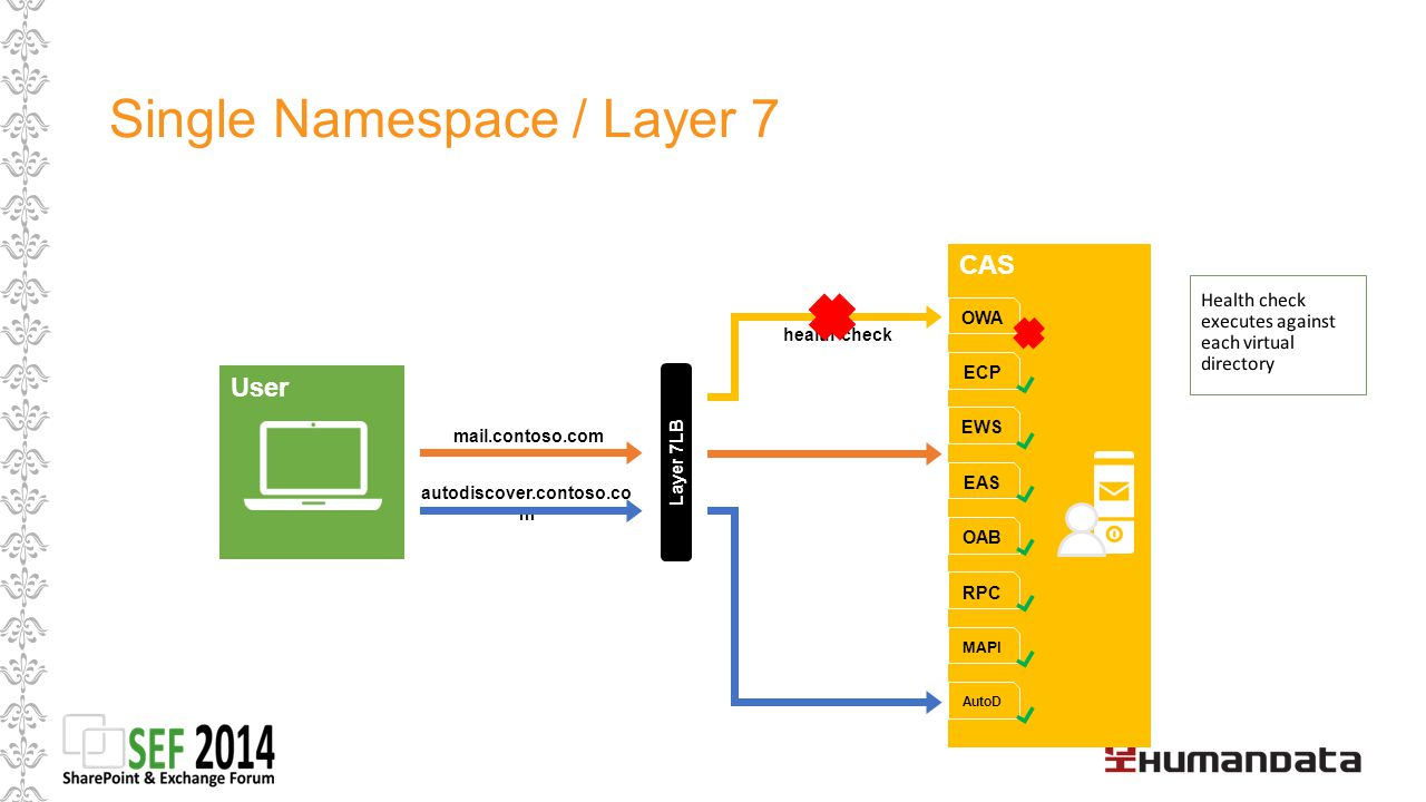 Single Namespace / Layer 7