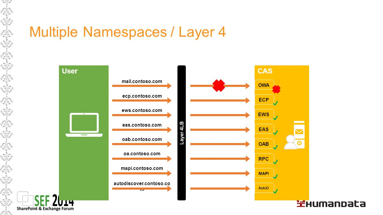 Multiple Namespaces / Layer 4