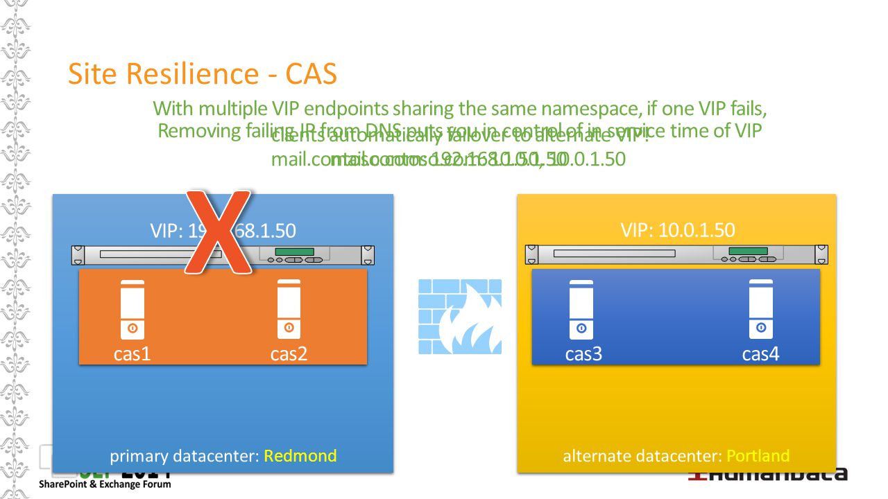 Site Resilience - CAS With multiple VIP endpoints sharing the same namespace, if one VIP fails, clients automatically failover to alternate VIP!