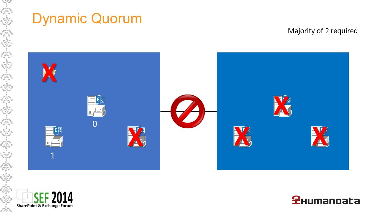 Dynamic Quorum Majority of 2 required X X X X X 1